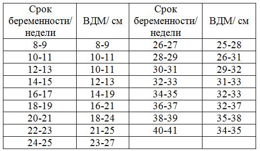 таблица высоты дна матки ВДМ по неделям беременности